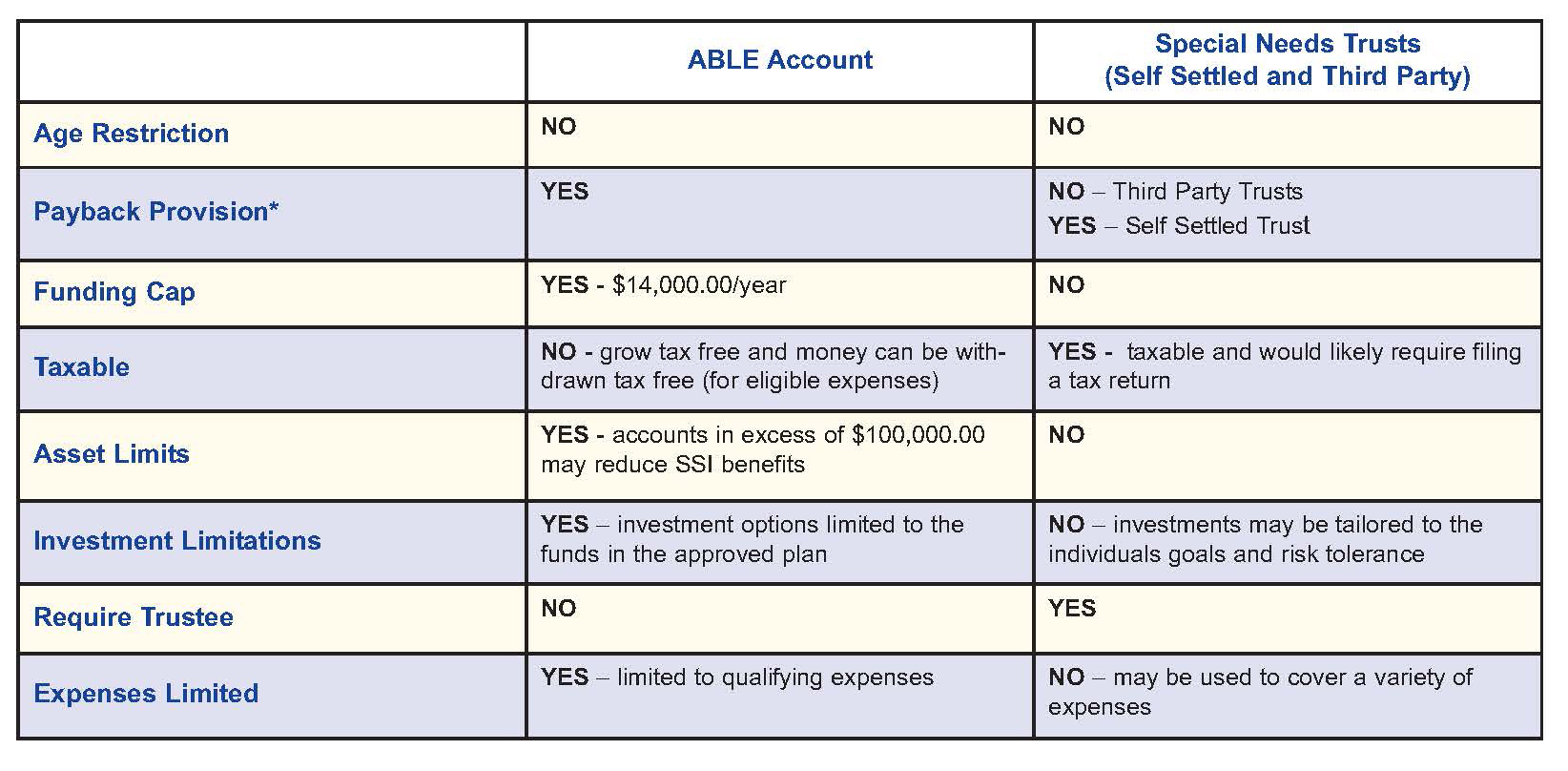 ABLE Accounts vs Special Needs Trusts comparison table