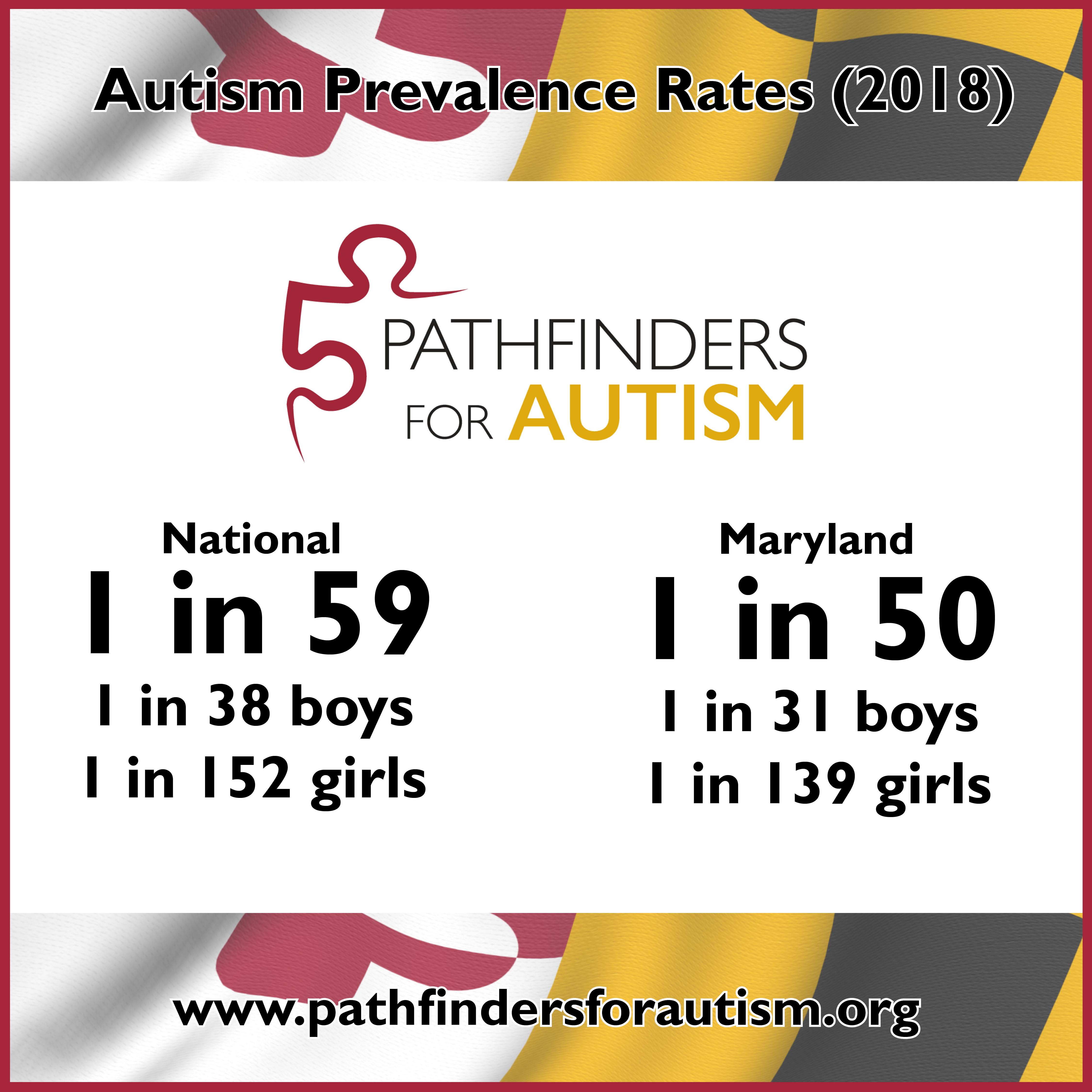 Autism Prevalence Update (2018)